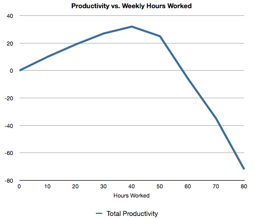 working hours and productivity Learn how working fewer hours can improve your health and productivity.